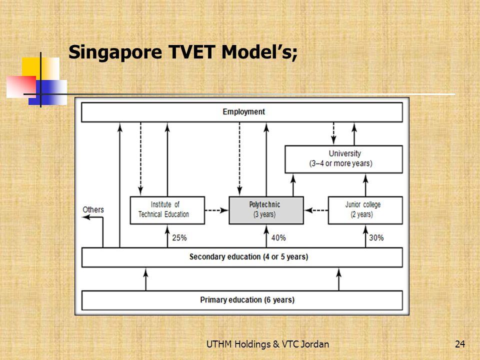 Singapore TVET Model's;