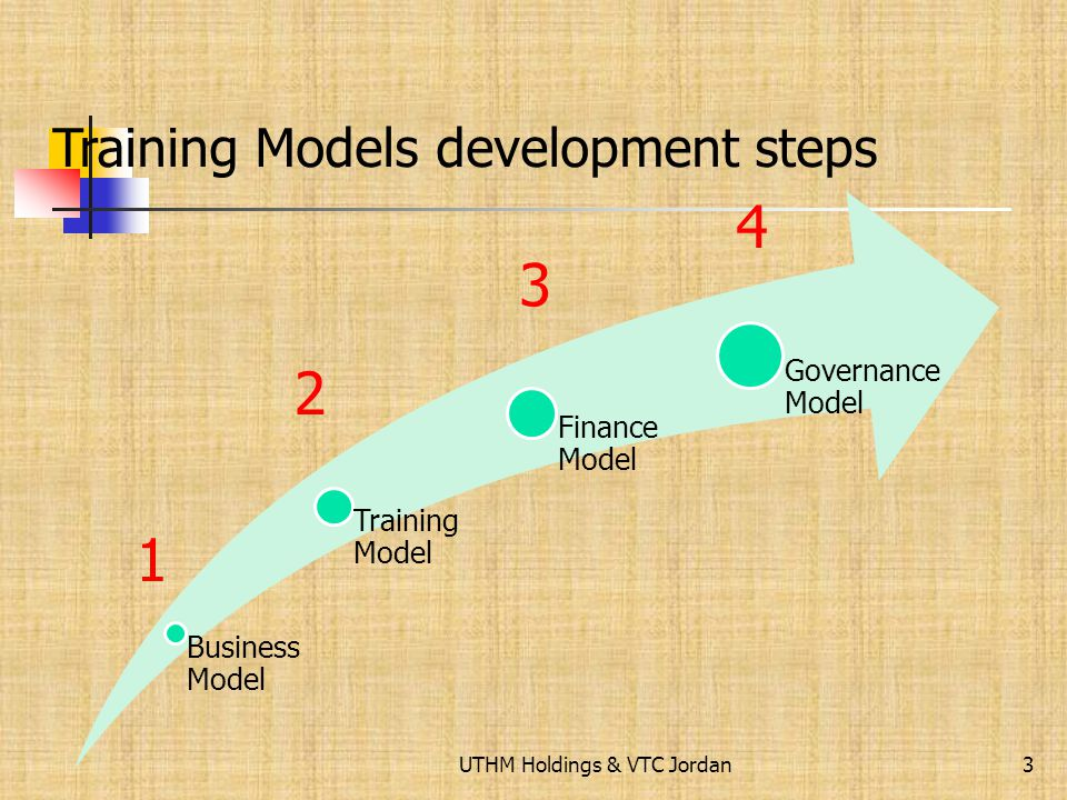 UTHM Holdings & VTC Jordan