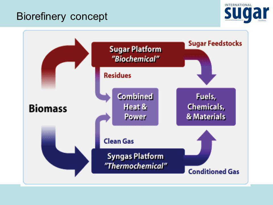 Biorefinery concept
