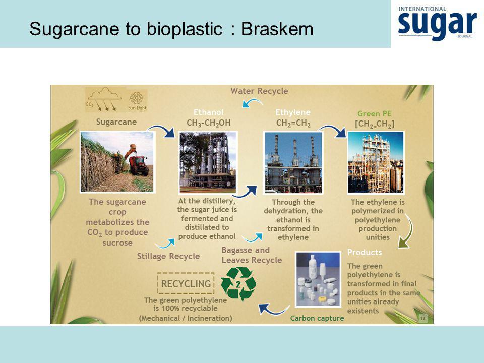 Sugarcane to bioplastic : Braskem