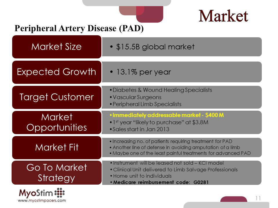 Market Peripheral Artery Disease (PAD) Market Size Expected Growth