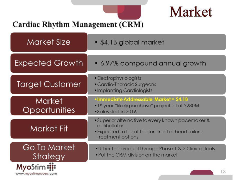 Market Cardiac Rhythm Management (CRM) Market Size Expected Growth