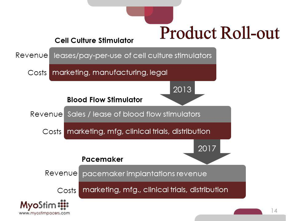 leases/pay-per-use of cell culture stimulators
