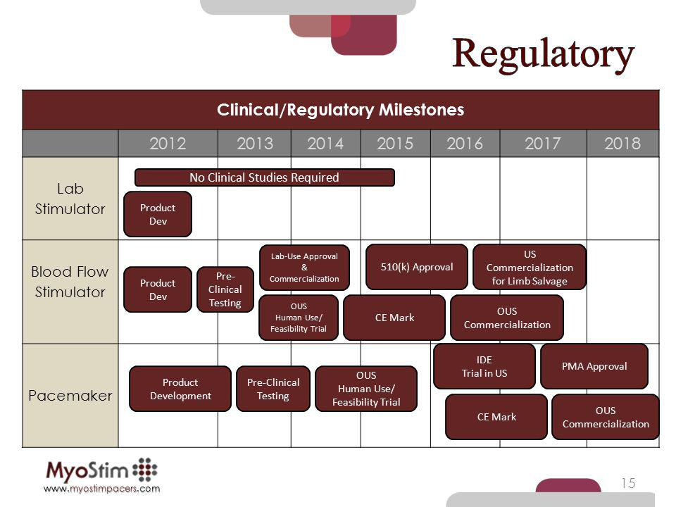 Clinical/Regulatory Milestones
