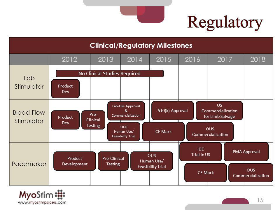 Clinical/Regulatory Milestones