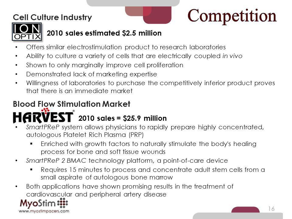 Competition Cell Culture Industry Blood Flow Stimulation Market