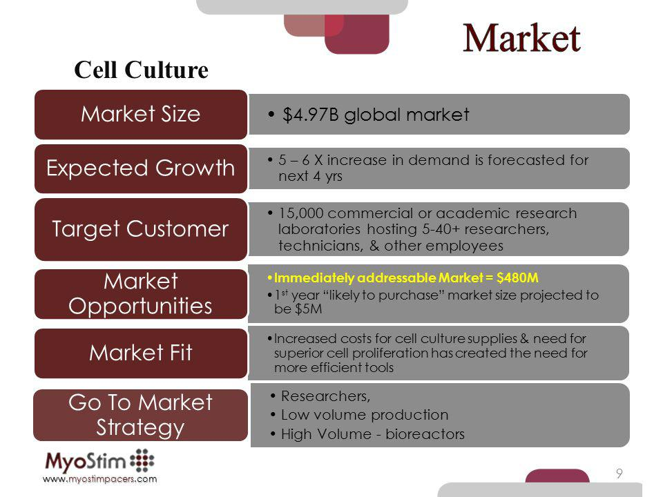 Market Cell Culture Market Size Expected Growth Target Customer