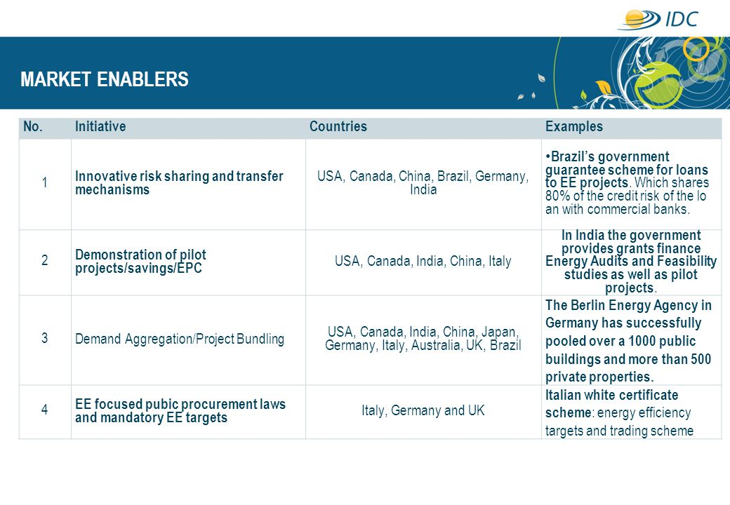 MARKET ENABLERS No. Initiative Countries Examples 1