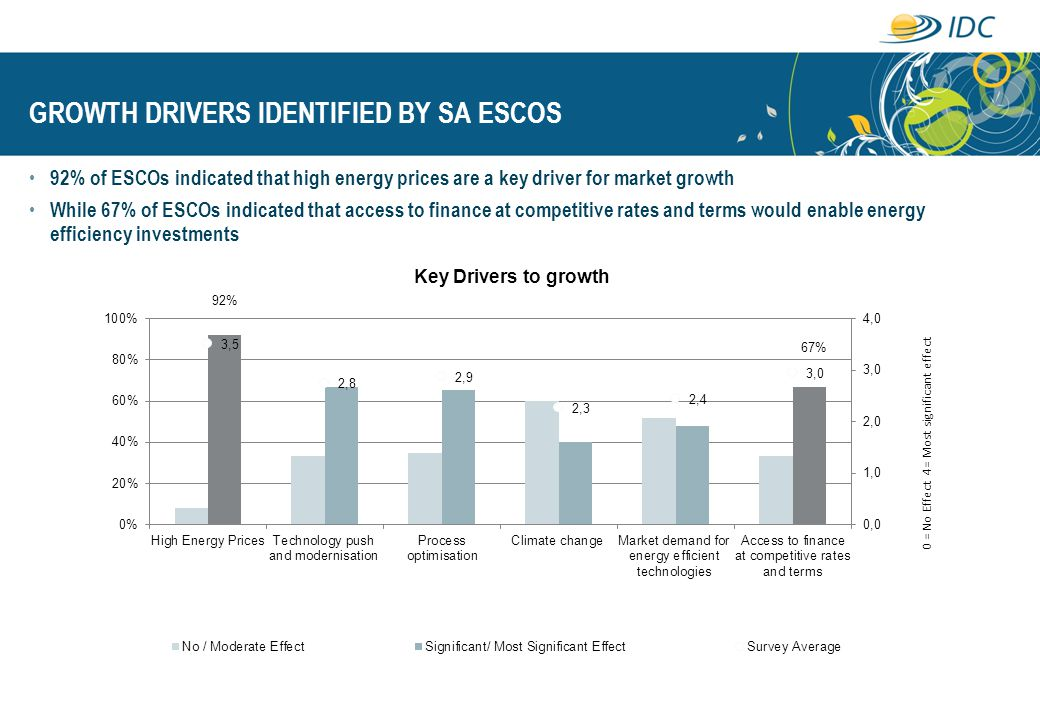 GROWTH DRIVERS IDENTIFIED BY SA ESCOS