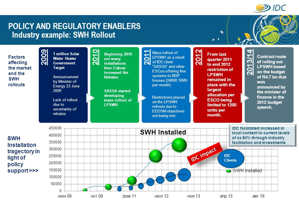 POLICY AND REGULATORY ENABLERS Industry example: SWH Rollout
