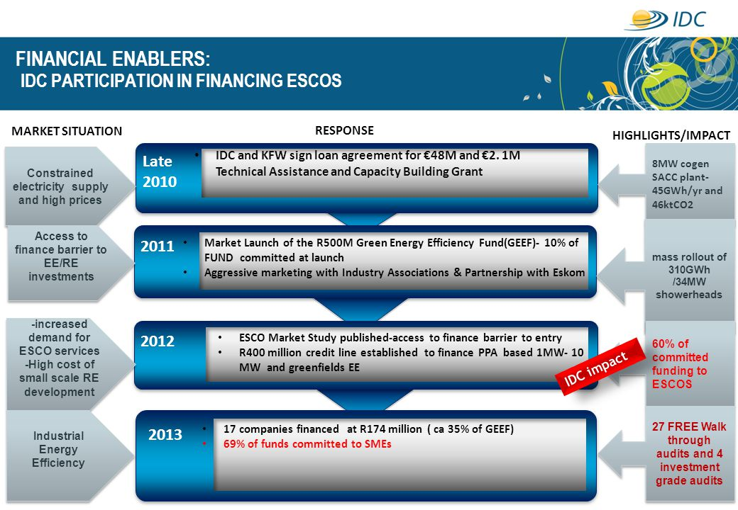 FINANCIAL ENABLERS: IDC PARTICIPATION IN FINANCING ESCOS