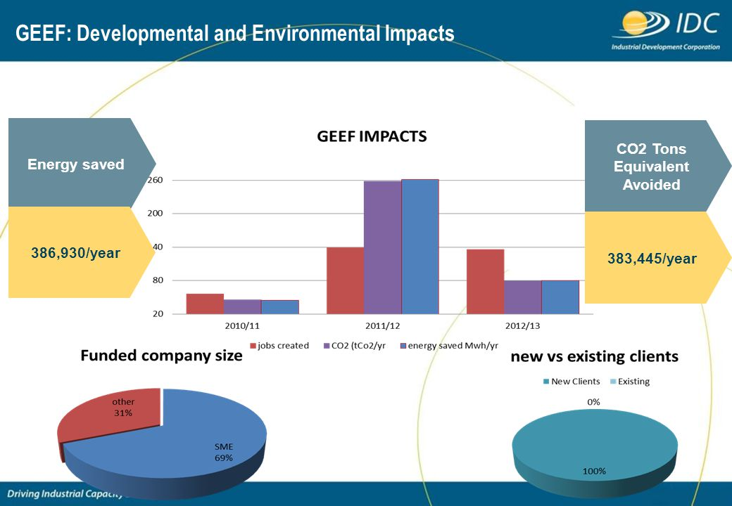 GEEF: Developmental and Environmental Impacts