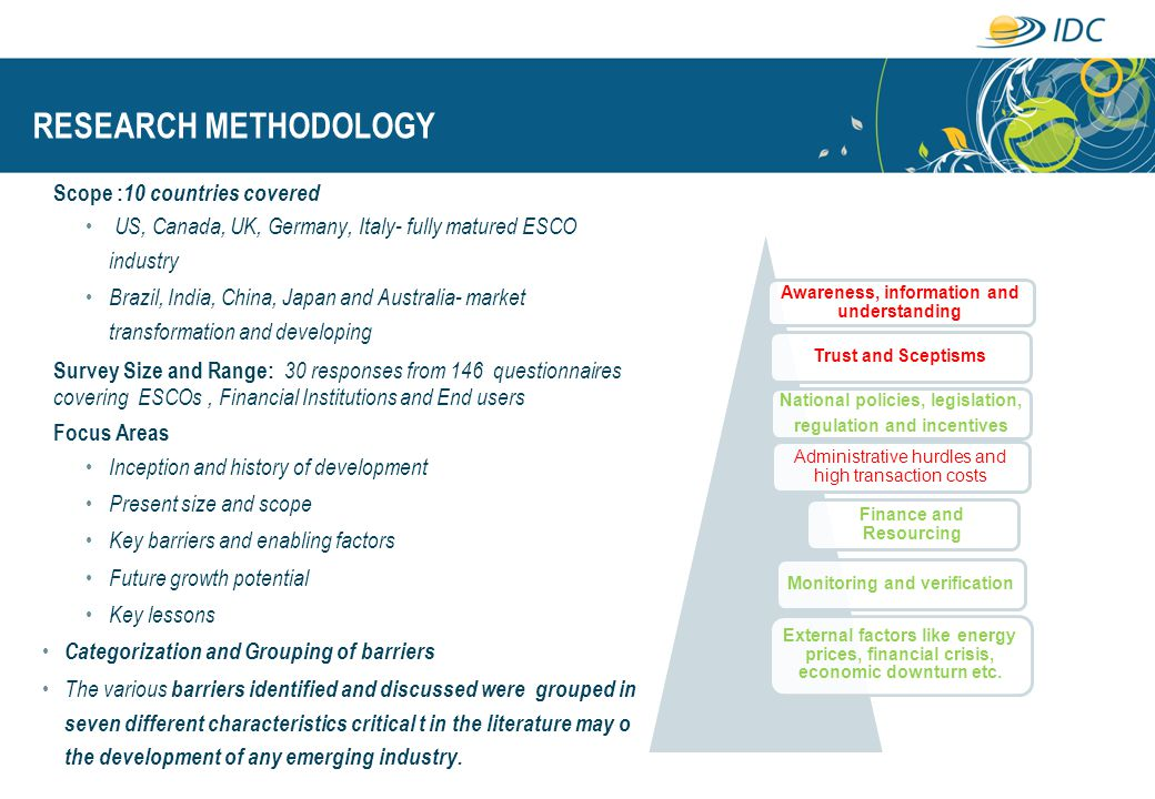 RESEARCH METHODOLOGY Scope :10 countries covered