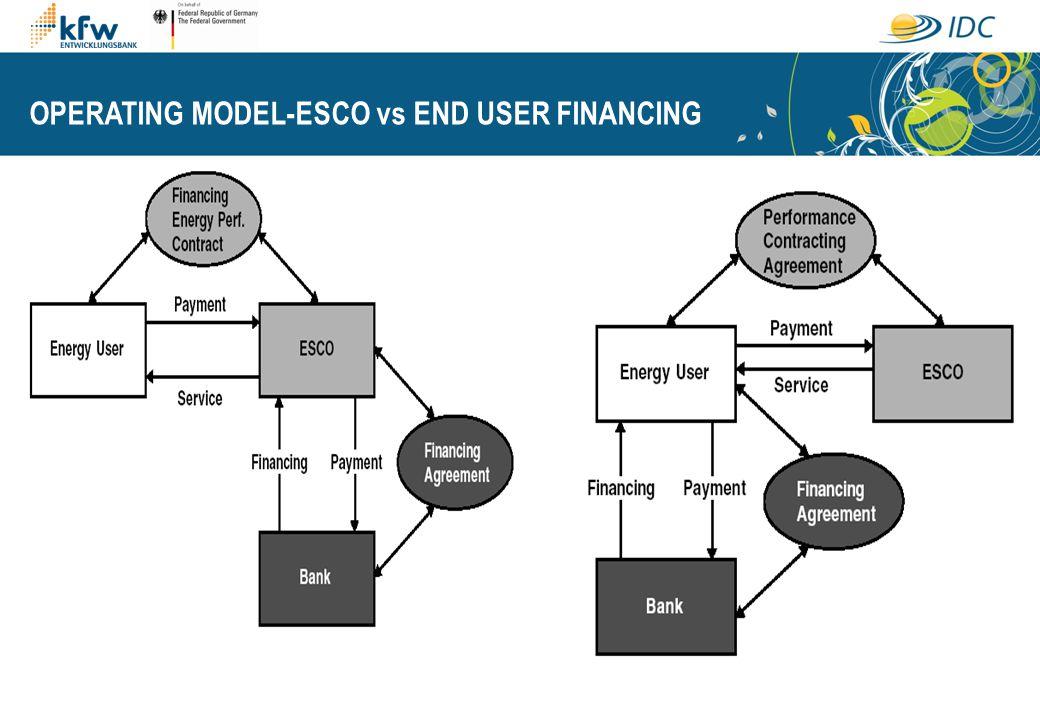 OPERATING MODEL-ESCO vs END USER FINANCING