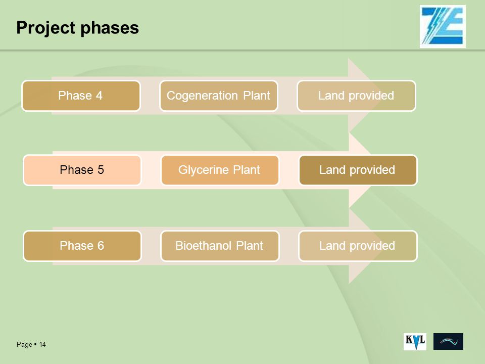 Project phases Phase 4 Cogeneration Plant Land provided Phase 5