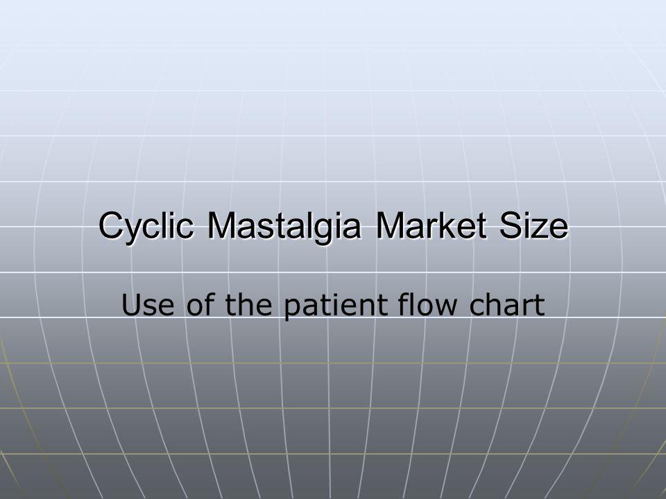 Cyclic Mastalgia Market Size