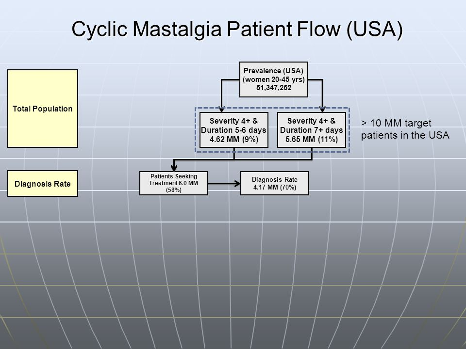 Cyclic Mastalgia Patient Flow (USA)