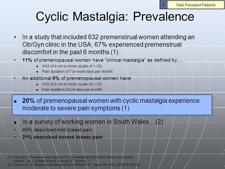 Cyclic Mastalgia: Prevalence