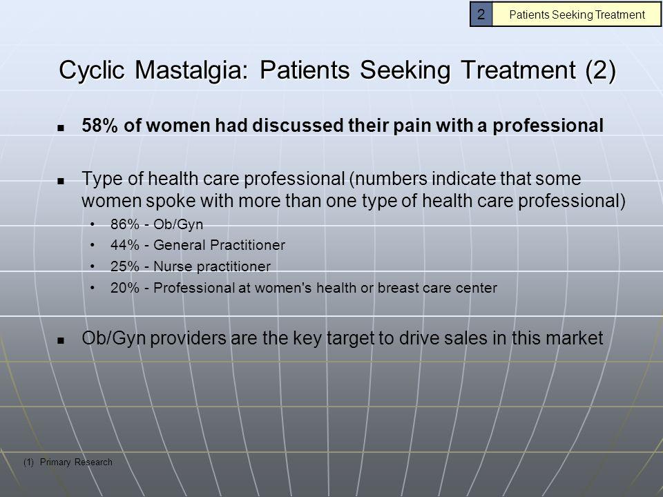 Cyclic Mastalgia: Patients Seeking Treatment (2)