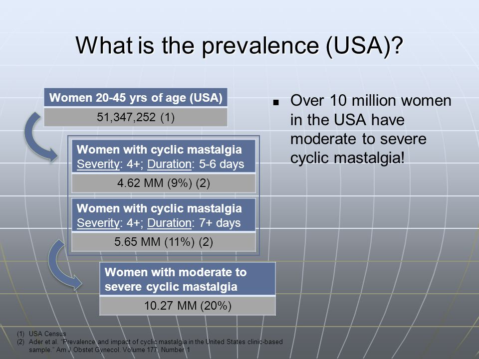What is the prevalence (USA)