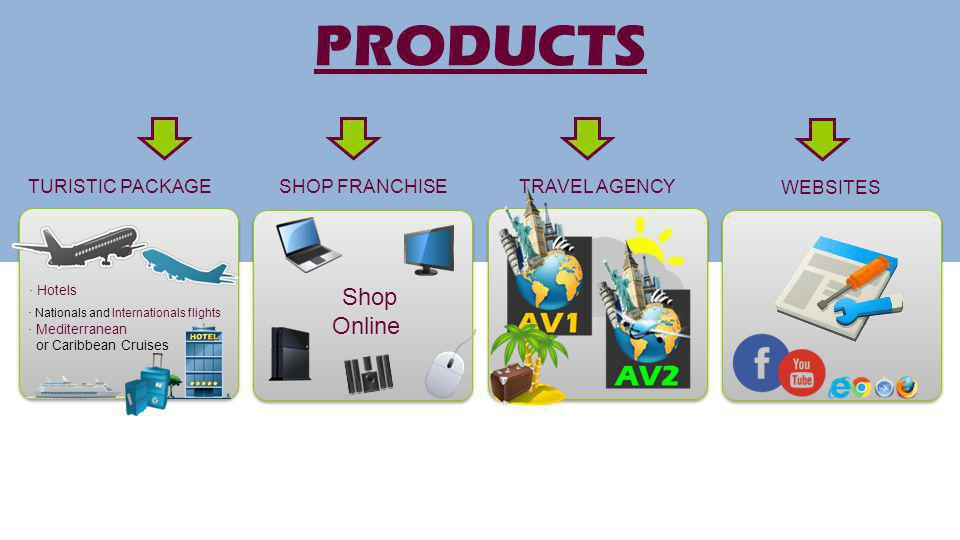 PRODUCTS Shop Online TURISTIC PACKAGE SHOP FRANCHISE TRAVEL AGENCY