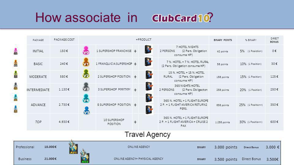 How associate in Travel Agency + 3.000 points 3.000 € 3.500 points