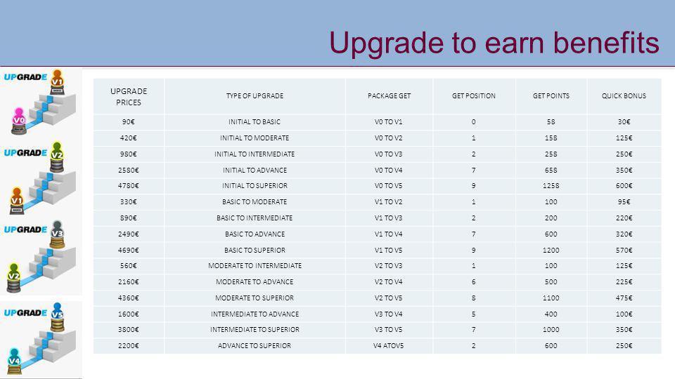Upgrade to earn benefits