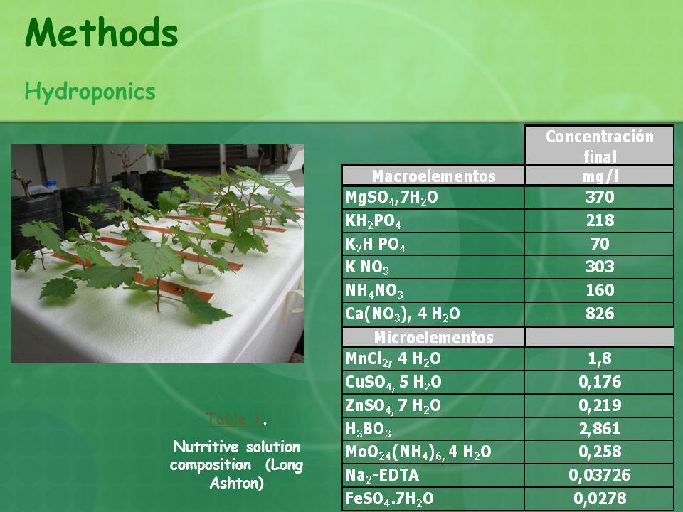 Nutritive solution composition (Long Ashton)