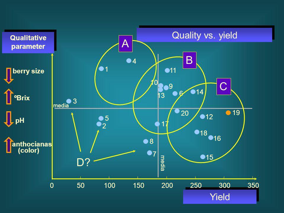 Qualitative parameter