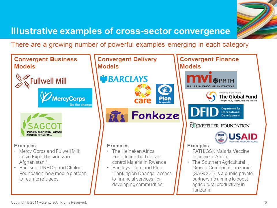Illustrative examples of cross-sector convergence