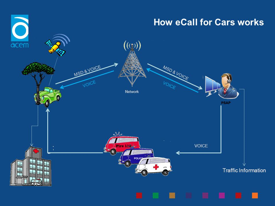 How eCall for Cars works