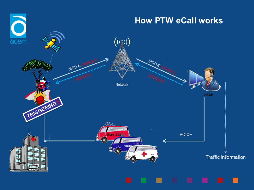 How PTW eCall works TRIGGERING Traffic Information Explain scenario