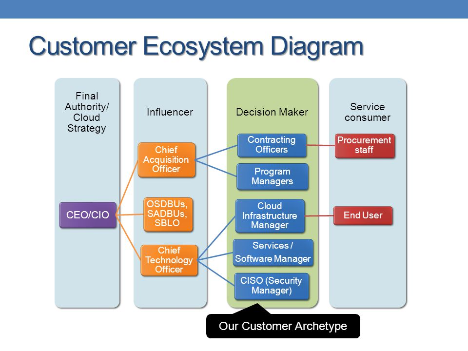 Customer Ecosystem Diagram