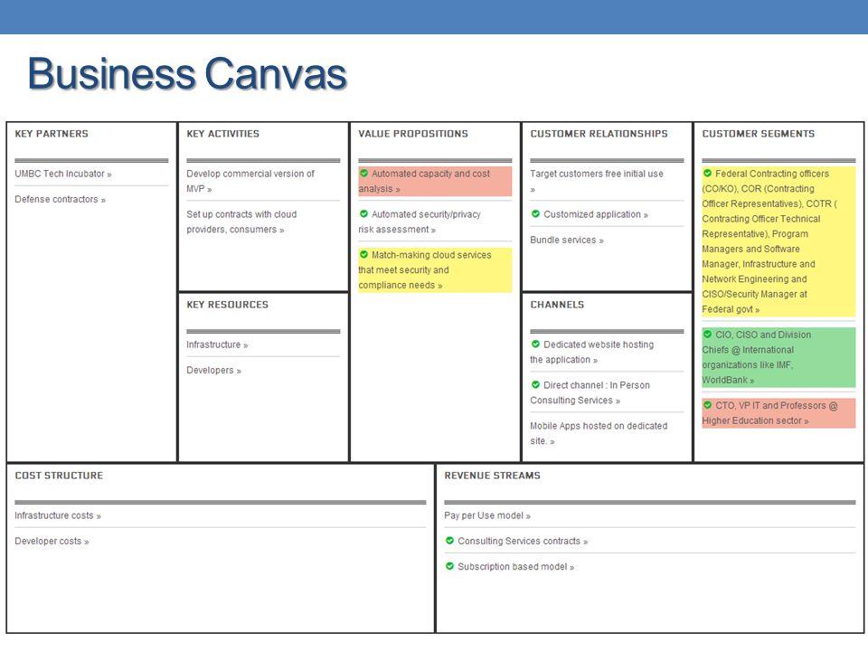 Business Canvas