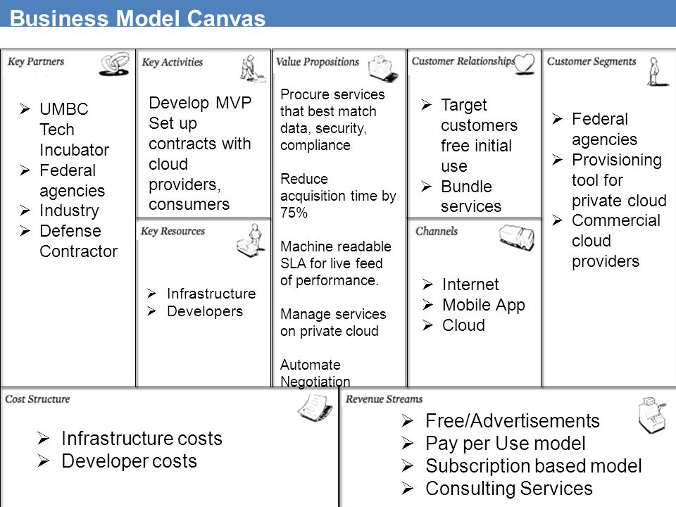 Business Model Canvas Free/Advertisements Pay per Use model
