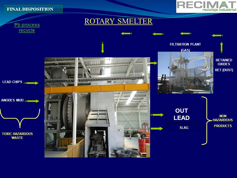 ROTARY SMELTER OUT LEAD FINAL DISPOSITION Pb process recycle
