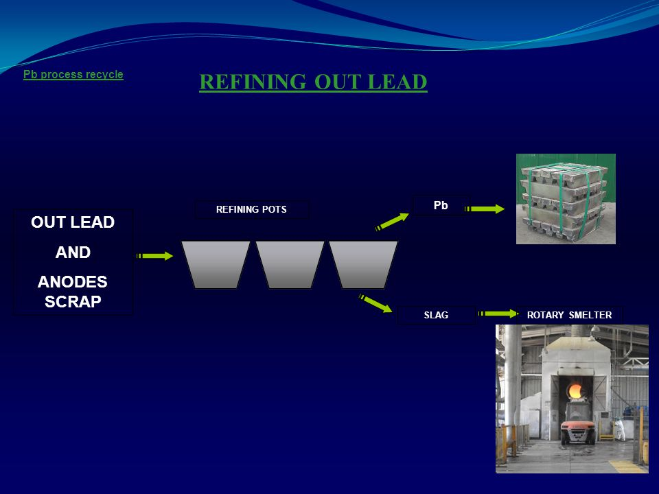 REFINING OUT LEAD OUT LEAD AND ANODES SCRAP Pb process recycle Pb