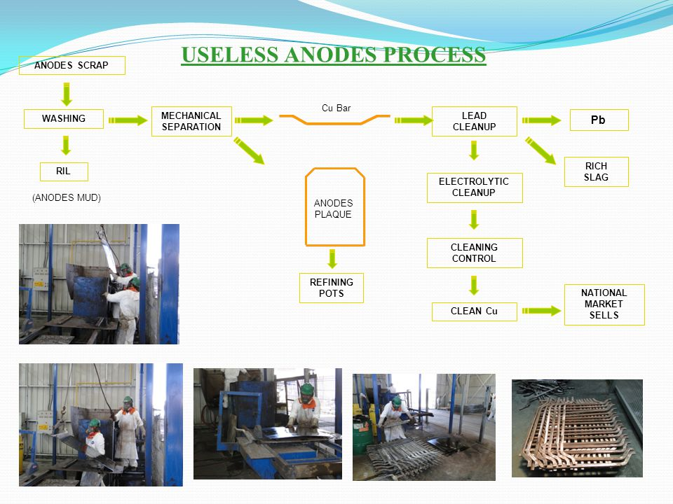USELESS ANODES PROCESS MECHANICAL SEPARATION