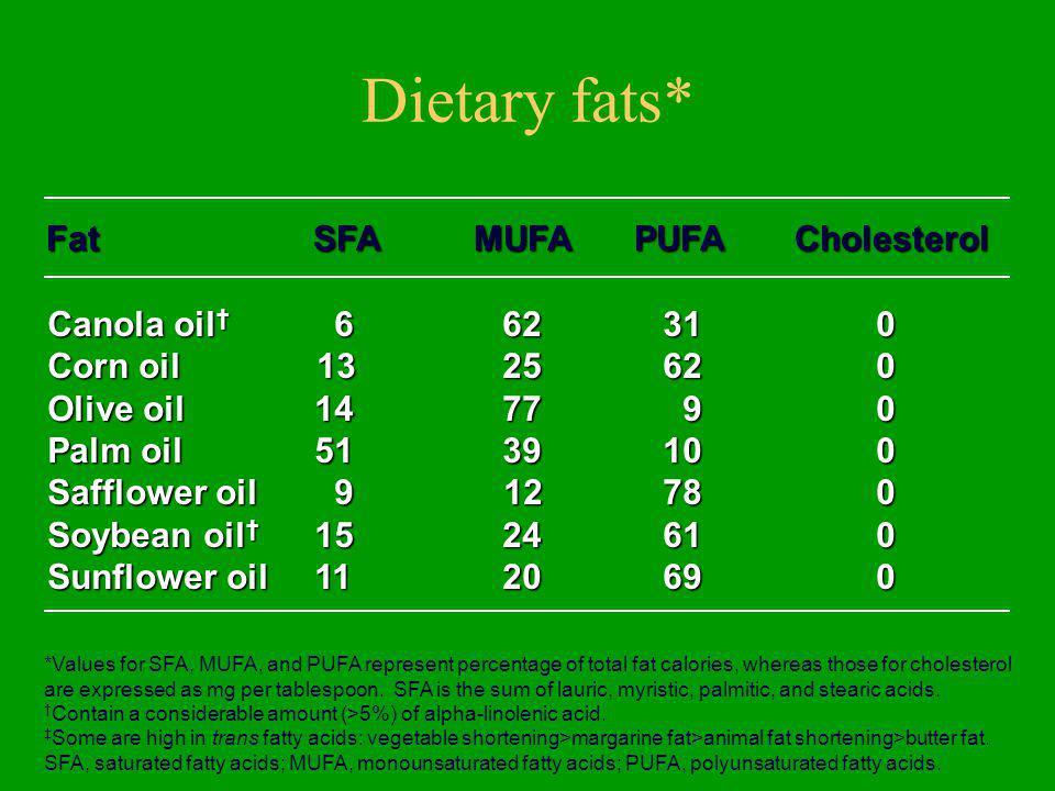 Dietary fats* Fat SFA MUFA PUFA Cholesterol Canola oil† 6 62 31 0