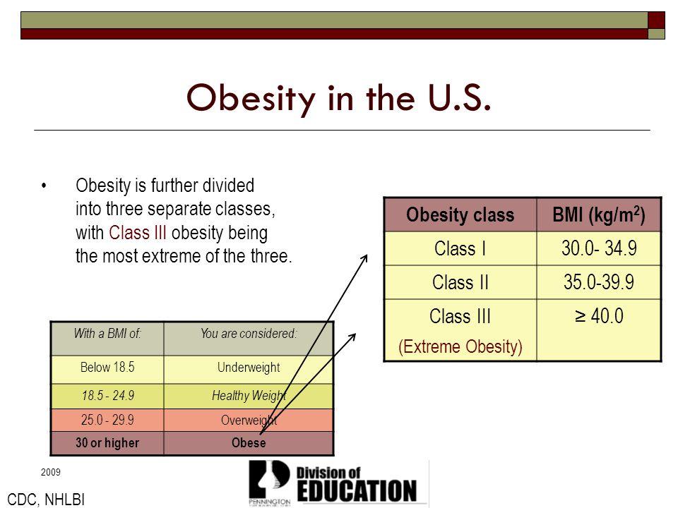 Obesity in the U.S. Obesity class BMI (kg/m2) Class I 30.0- 34.9