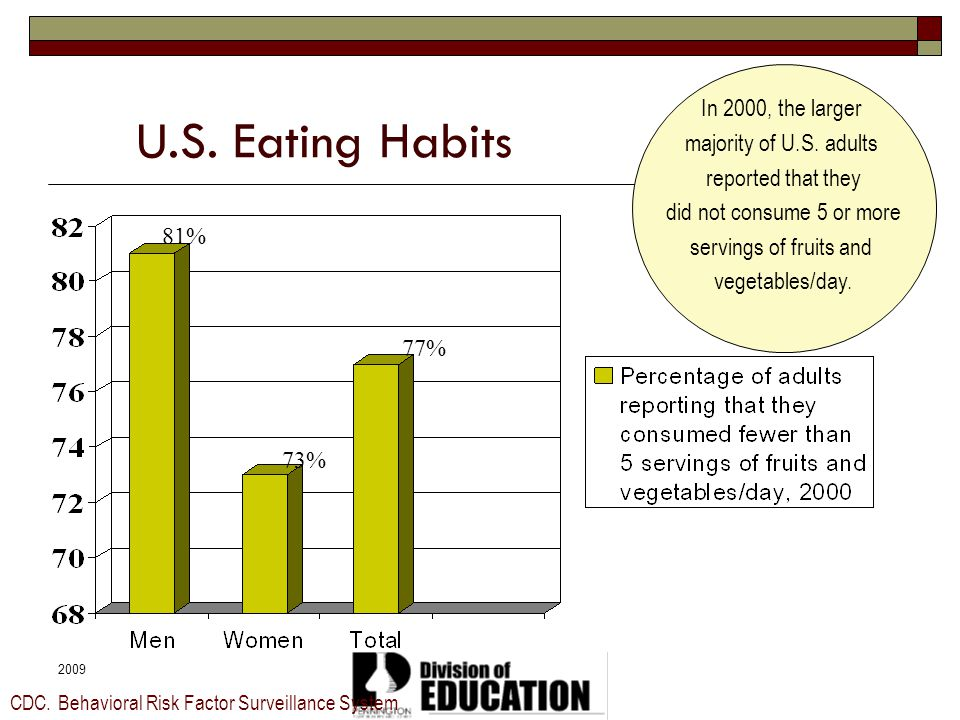 U.S. Eating Habits In 2000, the larger majority of U.S. adults