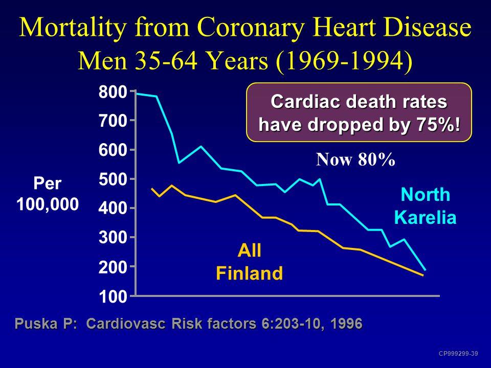 Mortality from Coronary Heart Disease Men 35-64 Years (1969-1994)