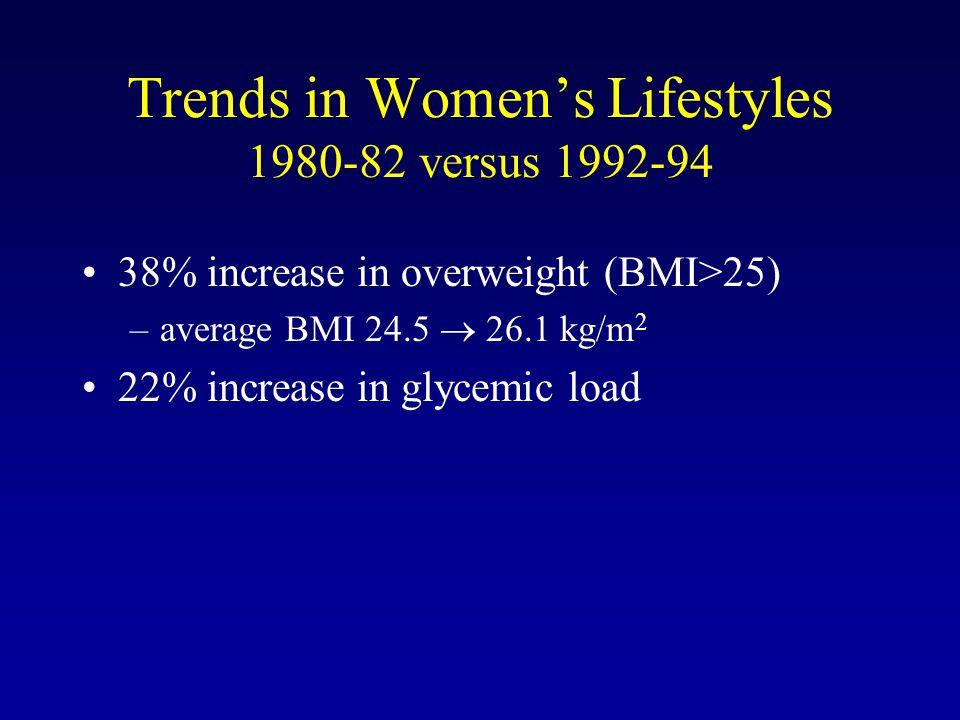 Trends in Women's Lifestyles 1980-82 versus 1992-94