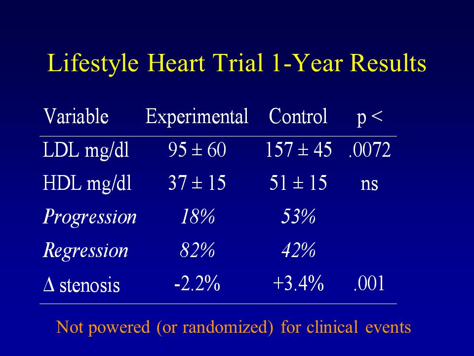 Lifestyle Heart Trial 1-Year Results