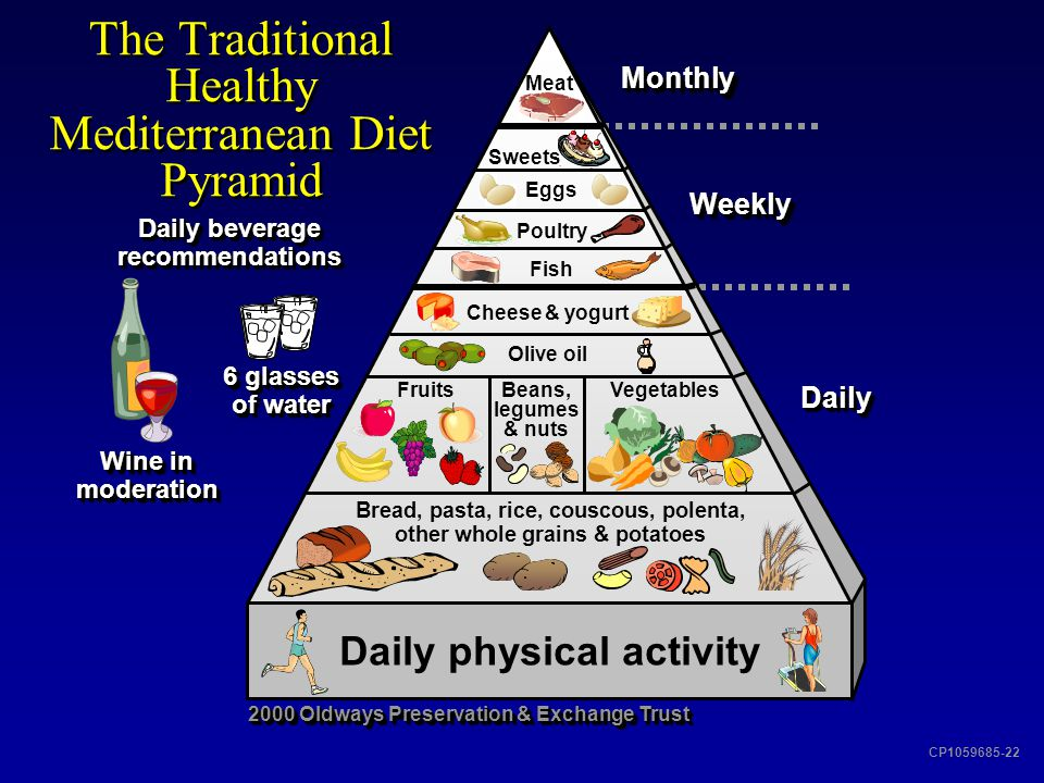 The Traditional Healthy Mediterranean Diet Pyramid