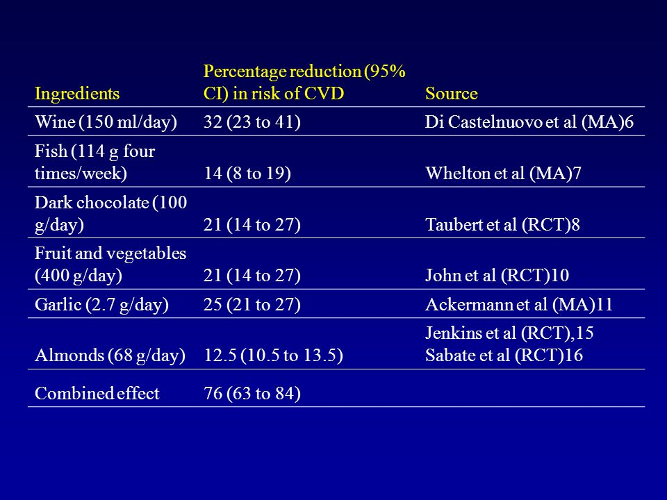 Ingredients Percentage reduction (95% CI) in risk of CVD. Source. Wine (150 ml/day) 32 (23 to 41)