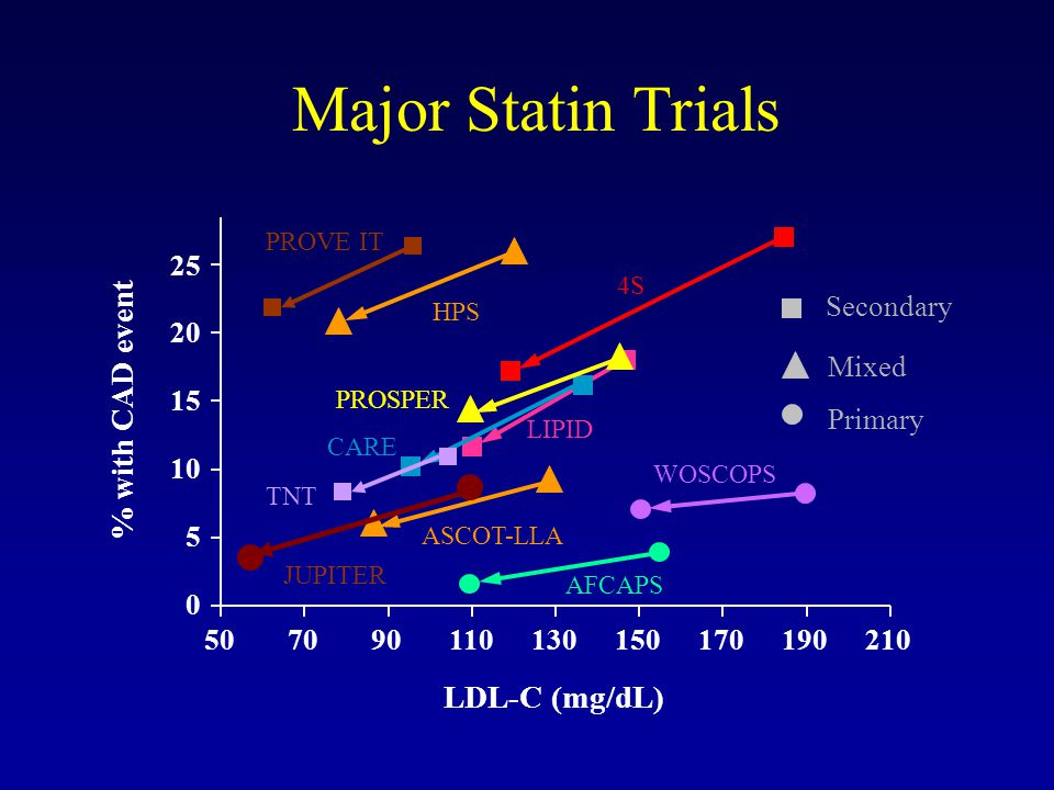 Major Statin Trials % with CAD event LDL-C (mg/dL) 25 Secondary 20