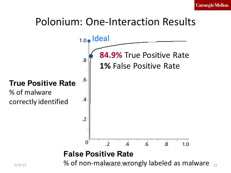 Polonium: One-Interaction Results