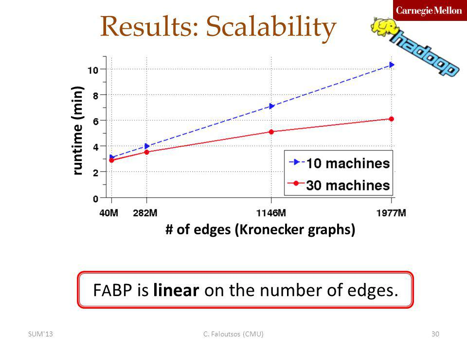 Results: Scalability FABP is linear on the number of edges.