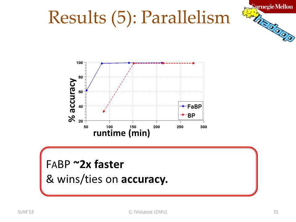 Results (5): Parallelism